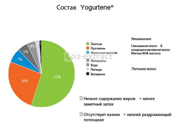 Состав йогуртина